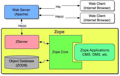 Zope Architecture